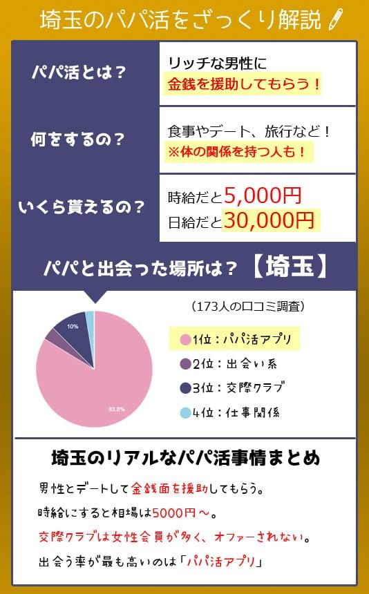 埼玉 パパ活 解説